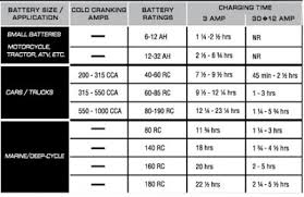 Comstalcae Blog Archive Atv Battery Cross Reference Chart