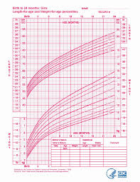 Centile Chart Calculator Exhaustive Newborn Baby Weights Chart Baby Weight Chart By