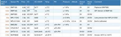 Adafruit Temperature Sensor Comparison Chart V2 Bald Engineer