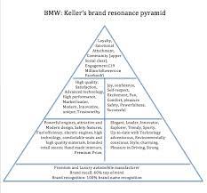 BMW Convertible bmw other brands : BMW vs. Mercedes-Benz | Brand audit