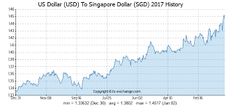 30 Usd Us Dollar Usd To Singapore Dollar Sgd Currency