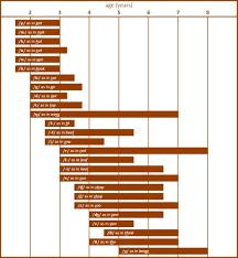 Speech Sound Development Chart Graham Williamson