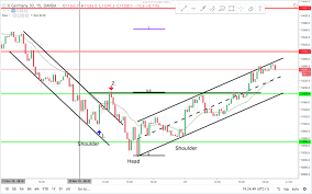 Dax Price Action Daytraderland Learn How To Make Money