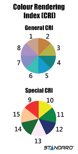 select lighting. color rendering index chart infographic select lighting n