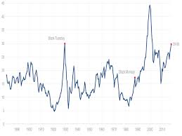 The Most Popular Measure Of The Stock Markets Value