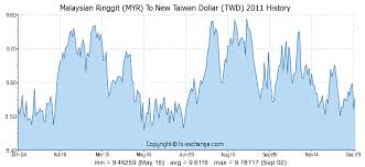 Malaysian Ringgit Myr To New Taiwan Dollar Twd On 31 Dec