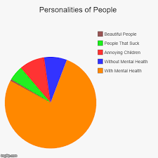 Personality Chart Maker Personalities Of People Imgflip