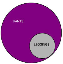 Pants Venn Diagram Thonkpiece Are Leggings Pants Subi Shah Medium