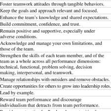 3 Team Leader Personality Types Download Table