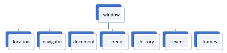 figure 2 main nodes in the javascript browser object model