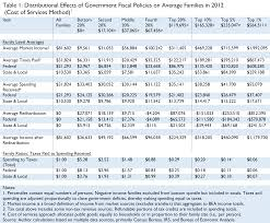 2014 Tax Schedule Chart The Distribution Of Tax And Spending Policies In The United
