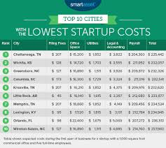 startup costs the cities with the lowest startup costs 2016 edition home