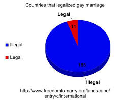 topic homosexuality is a mental disorder org out of nearly 200 countries only 11 recognize gay marriage or less than 7% even the view con suggests homosexuality is not generally considered