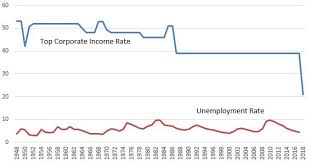Top Federal Corporate Income Tax Rates Vs Unemployment