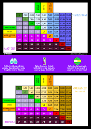 I Made A Stardust And Candy Cost Chart For Powering Up