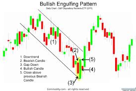 Amd Candlestick Chart Bullish Engulfing Candlestick Chart Pattern
