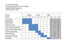 Sample Gantt Chart For Phd Proposal Bedowntowndaytona Com