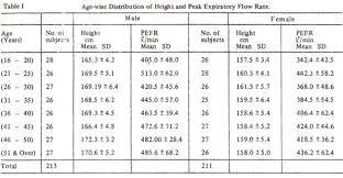 Peak Flow Metre Chart Jpma Journal Of Pakistan Medical Association