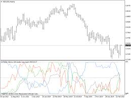 free cot charts free download of the cot indicator by boeing737 for metatrader 4