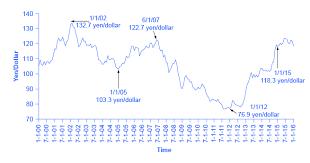 Yen Trend Chart 29 4 Exchange Rate Policies Principles Of Economics