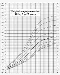 Children S Growth Chart By Age Image Result For Who Growth Charts Weight For Age Weight