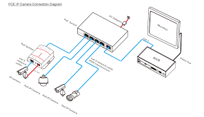 what s poe ip surveillance camera technology news poe ip camera connection diagram