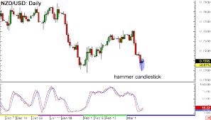 Nzd Vs Usd Chart Nzd Usd Forex Chart Nzd Usd Forex Charts New Zealand
