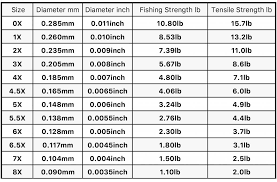 Fly Line Leader Size Chart Trouthunter Fluorocarbon Tippet