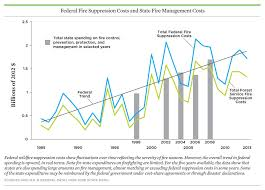 chart the growing costs of fighting wildfires