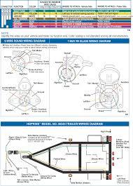 trailer wiring diagram 7 wire circuit truck to trailer trailers 7 way blade wiring diagram cimg7 ibsrv net