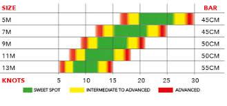 Snow Kite Wind Chart Subzero V1 Land Snow Kites Products Ozone Kitesurf