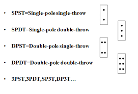 showing post media for dpst switch symbol symbolsnet com double pole single throw switch wiring diagram png 434x299 dpst switch symbol