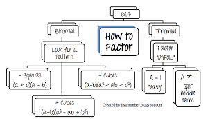 Factoring Flow Chart With Examples I Is A Number Factoring Flow Chart For Quadratic And Cubic