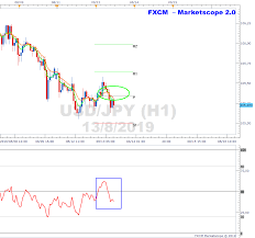 Usdjpy Bearish Cross On H1 Chart
