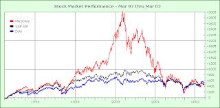 1999 Stock Market Chart Stock Market Performance Chart