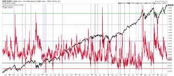 Vix Vxv Ratio Chart Is The Vix Vxv Ratio Signaling A Stock Market Top New