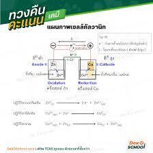 สรุปเนื้อหา + เทคนิคการทำข้อสอบ ชี้จุดออกบ่อย !!! เรื่อง ไฟฟ้าเคมี  ฟิตโค้งสุดท้ายก่อนสอบ PAT2 !!! - Dek-D's School