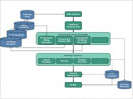 Account Receivable Process Flow Chart Ppt Accounts Receivable Flowchart Online Charts Collection