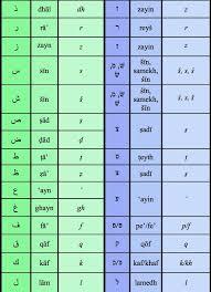 Arabic Chart Arabic To Hebrew Correspondences Arabic Hebrew Lexicon