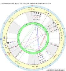 Gary Oldman Birth Chart Birth Chart Gary Oldman Aries Zodiac Sign Astrology
