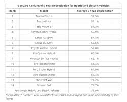 Car Depreciation Chart By Model Report Toyota Prius Models Have The Best Retained Value