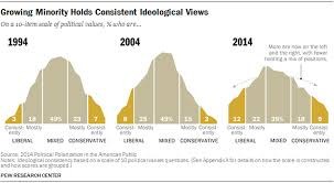 Political Polarization In The American Public Pew Research