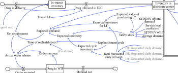 Wip Flow Chart Simulation Flow Chart About Process Of Drug Purchasing In