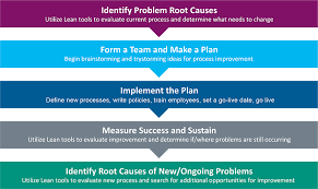 My Asante Chart Implementing Lean Laboratory Order Management Systems