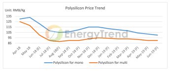 Polysilicon Price Chart 2017 2018 Global Pv Market To See Negative Growth Following China