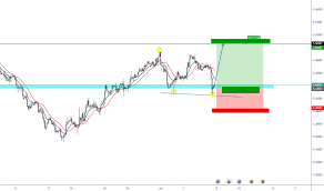Audhkd Chart Rate And Analysis Tradingview