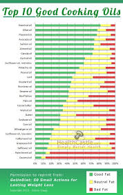 Cooking Oil Fat Comparison Chart Top 10 Good Cooking Oils