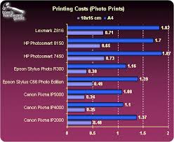 Small Picture Color Printing Cost Per Page The Best Printer Has Capacity