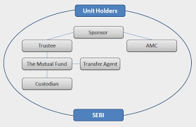 Amc Organization Chart Structure Of Mutual Funds Three Tier Structure Sponsor