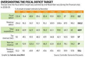 A Very Unusual Trend In The Fiscal Deficit